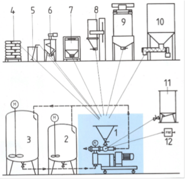 Homogeneizador-mezclador patentado para incorporar productos difíciles.